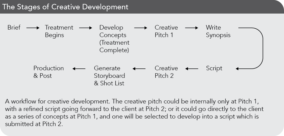 The stages of creative development